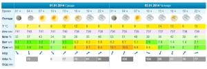 Погода в Бланес